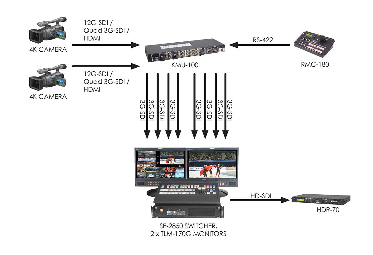 KMU-100_workflow_broadcast-8